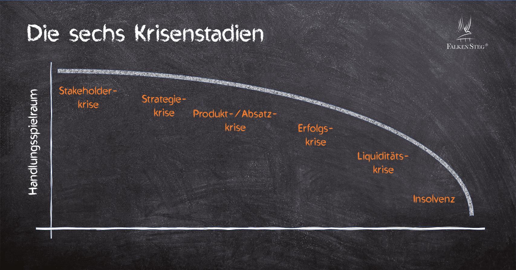 Falkensteg-Starug-Saninsfog-Restrukturierung-Sanierungskonzept-duesseldorf-Frankfurt-Insights grafiken_krisenstadien